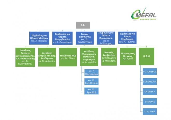 MEFAL'S ORGANIZATIONAL CHART_001