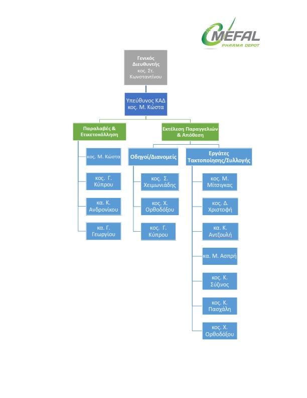 MEFAL'S ORGANIZATIONAL CHART